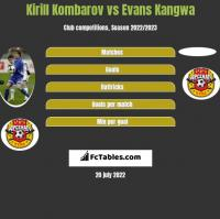 Kirill Kombarov vs Evans Kangwa h2h player stats
