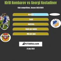 Kirill Kombarov vs Georgi Kostadinov h2h player stats