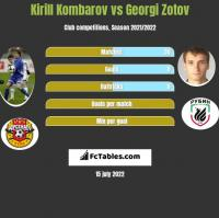 Kirill Kombarov vs Georgi Zotov h2h player stats