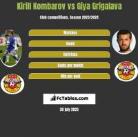 Kirill Kombarov vs Giya Grigalava h2h player stats