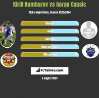 Kirill Kombarov vs Goran Causic h2h player stats