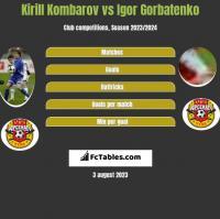 Kirill Kombarov vs Igor Gorbatenko h2h player stats