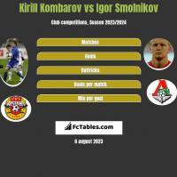 Kirill Kombarov vs Igor Smolnikov h2h player stats