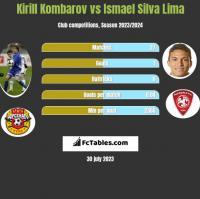Kirill Kombarov vs Ismael Silva Lima h2h player stats