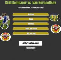 Kirill Kombarov vs Ivan Novoseltsev h2h player stats