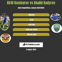 Kirill Kombarov vs Khalid Kadyrov h2h player stats