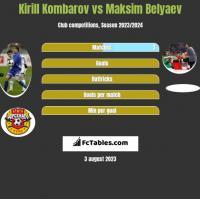 Kirill Kombarov vs Maksim Belyaev h2h player stats