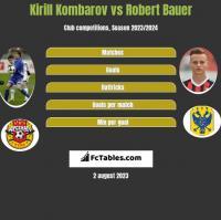 Kirill Kombarov vs Robert Bauer h2h player stats