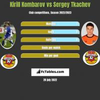 Kirill Kombarov vs Sergey Tkachev h2h player stats