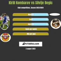Kirill Kombarov vs Silvije Begic h2h player stats
