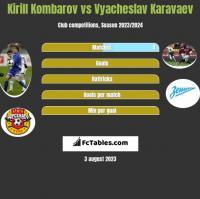 Kirill Kombarov vs Vyacheslav Karavaev h2h player stats