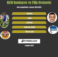 Kirill Kombarov vs Filip Uremovic h2h player stats