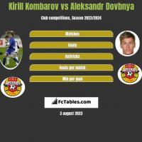 Kirill Kombarov vs Aleksandr Dovbnya h2h player stats