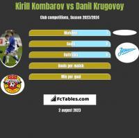 Kirill Kombarov vs Danil Krugovoy h2h player stats