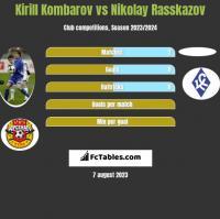 Kirill Kombarov vs Nikolay Rasskazov h2h player stats