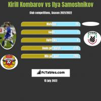 Kirill Kombarov vs Ilya Samoshnikov h2h player stats