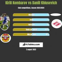 Kirill Kombarov vs Daniil Khlusevich h2h player stats