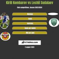 Kirill Kombarov vs Lechii Sudalaev h2h player stats