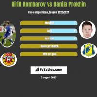 Kirill Kombarov vs Danila Prokhin h2h player stats