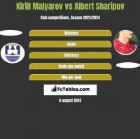 Kirill Malyarov vs Albert Sharipov h2h player stats