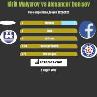 Kirill Malyarov vs Alexander Denisov h2h player stats