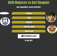Kirill Malyarov vs Anri Khagush h2h player stats