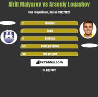 Kirill Malyarov vs Arseniy Logashov h2h player stats