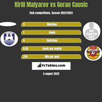 Kirill Malyarov vs Goran Causic h2h player stats