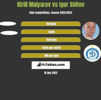 Kirill Malyarov vs Igor Shitov h2h player stats