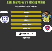Kirill Malyarov vs Maciej Wilusz h2h player stats