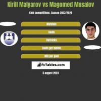 Kirill Malyarov vs Magomed Musalov h2h player stats