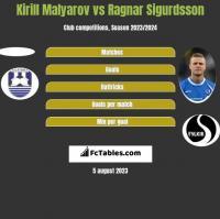 Kirill Malyarov vs Ragnar Sigurdsson h2h player stats