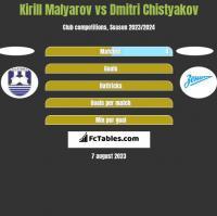 Kirill Malyarov vs Dmitri Chistyakov h2h player stats