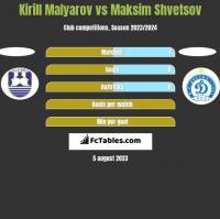 Kirill Malyarov vs Maksim Shvetsov h2h player stats