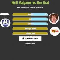 Kirill Malyarov vs Alex Kral h2h player stats