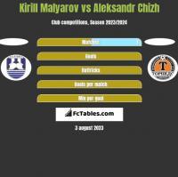 Kirill Malyarov vs Aleksandr Chizh h2h player stats