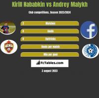 Kirill Nababkin vs Andrey Malykh h2h player stats