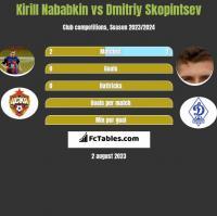 Kirill Nababkin vs Dmitriy Skopintsev h2h player stats