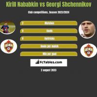 Kirill Nababkin vs Georgi Shchennikov h2h player stats