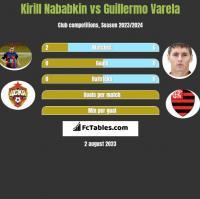 Kirill Nababkin vs Guillermo Varela h2h player stats
