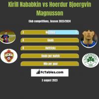 Kirill Nababkin vs Hoerdur Bjoergvin Magnusson h2h player stats
