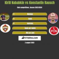 Kirill Nababkin vs Konstantin Rausch h2h player stats
