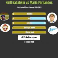 Kirill Nababkin vs Mario Fernandes h2h player stats