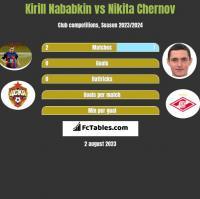 Kirill Nababkin vs Nikita Chernov h2h player stats