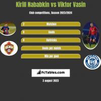 Kirill Nababkin vs Viktor Vasin h2h player stats