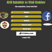 Kirill Nababkin vs Vitali Shakhov h2h player stats