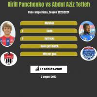 Kirill Panchenko vs Abdul Aziz Tetteh h2h player stats