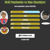 Kirill Panchenko vs Alan Chochiyev h2h player stats