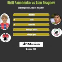 Kirill Panchenko vs Alan Dzagoev h2h player stats
