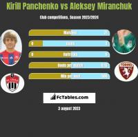 Kirill Panchenko vs Aleksey Miranchuk h2h player stats